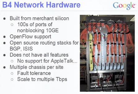 B4 Network Hardware Source: Google