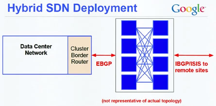 Legacy Hybrid SDN Deployment Source: Google