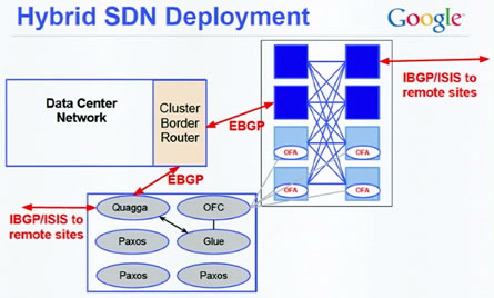 Mixed Hybrid SDN Deployment Source: Google