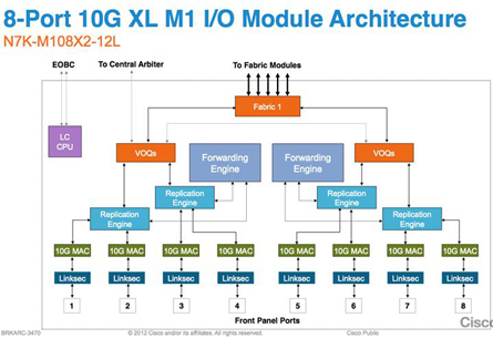 Internal Architecture of Single Line Card Nexus 7000. Source: Cisco Systems