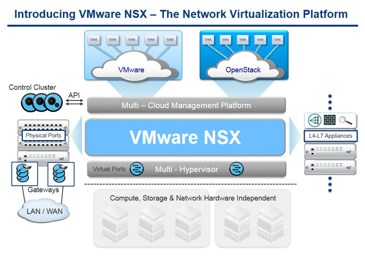 VMware's NSX End Game Is Hybrid Clouds | IT Infrastructure Advice