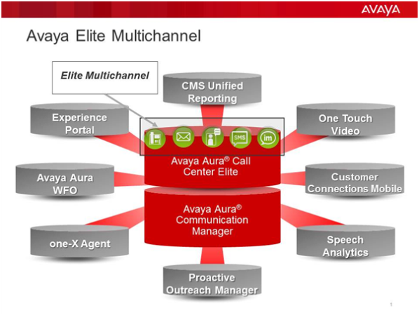 Avaya's New Solution for Migrating Voice-only Call Centers | Insight