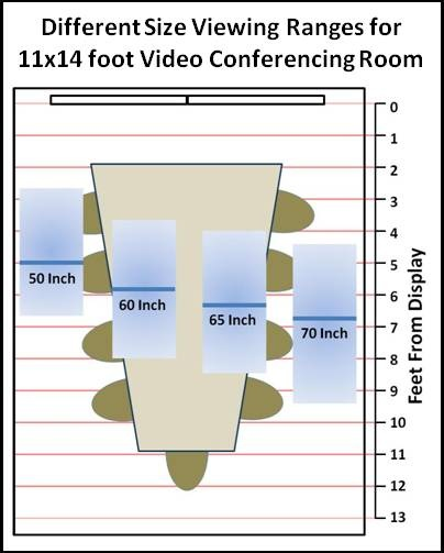Video conferencing the real 4k display opportunity post no jitter here a typical 11x14 conference room with a video system is shown with the acceptable viewing distances for 4 sizes of monitors even with a table optimized ccuart Image collections