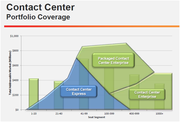 Cisco Contact Center and the Story of the Three Bears