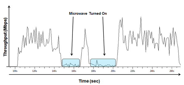 A Microwave Was Turned On Twice During The Transfer Which Resulted In Throughput Of File Almost Stopping