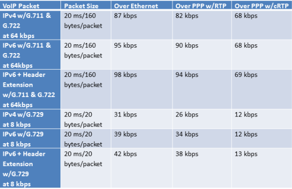 IPv6 Impact on VoIP   Insight for the Connected Enterprise