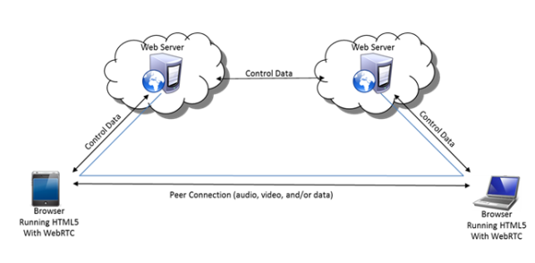 Preparing for Disruption with WebRTC | Insight for the