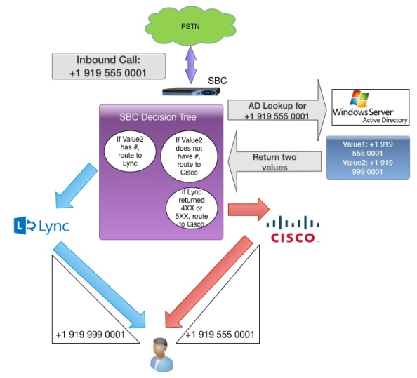Lync vs  Jabber: Do You Really Have to Choose? | Insight for