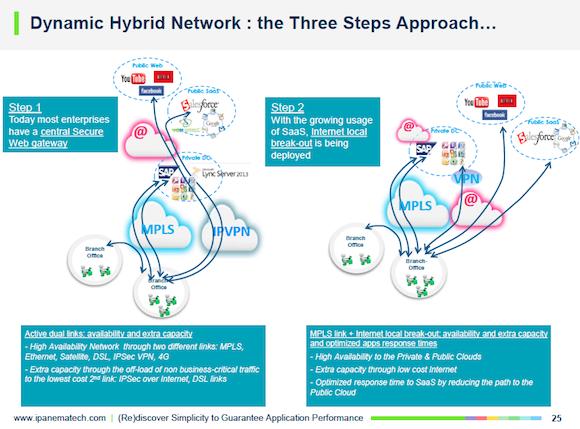 Software-Defined Networking Headed to Enterprise WAN