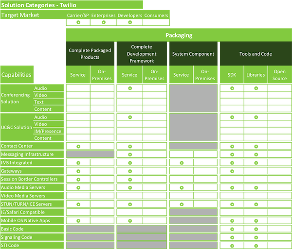 Revenue Destruction & Creation: Exploring WebRTC's Impending