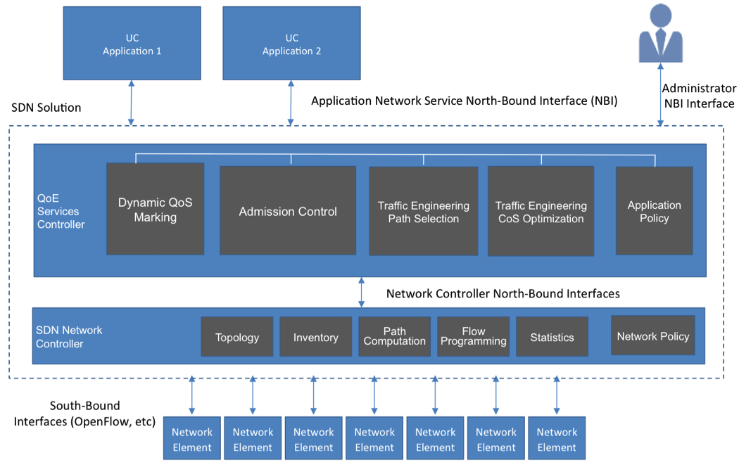 Exploring the State of SDN & UC Integration | Insight for