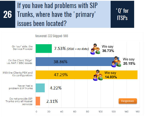 SIP Trunk Provider Report Card | Insight for the Connected Enterprise