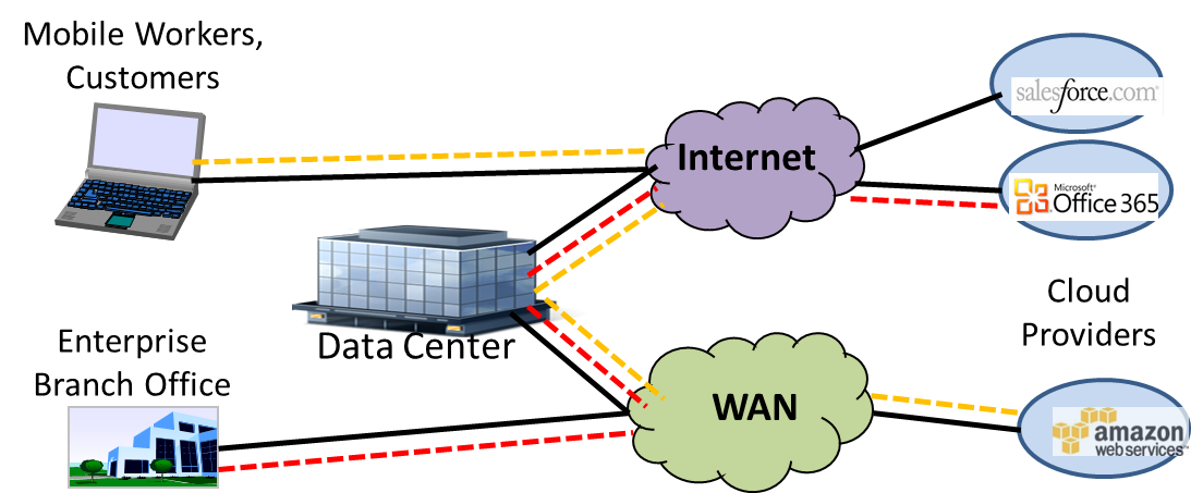 example of backhauling in an enterprise network