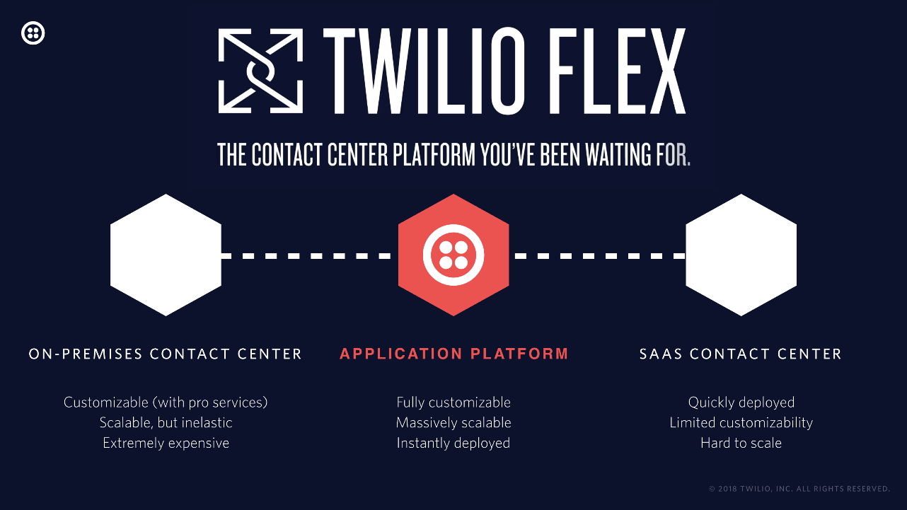Twilio to Launch 'Flex' Contact Center Solution | Insight