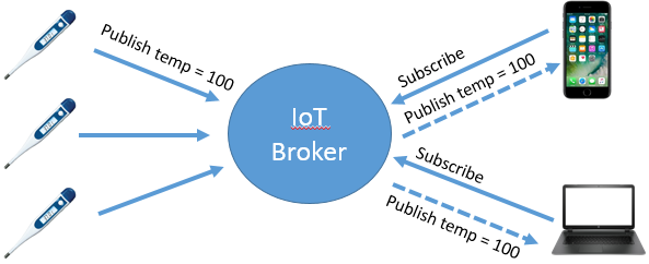 Visualizing IoT | Insight for the Connected Enterprise