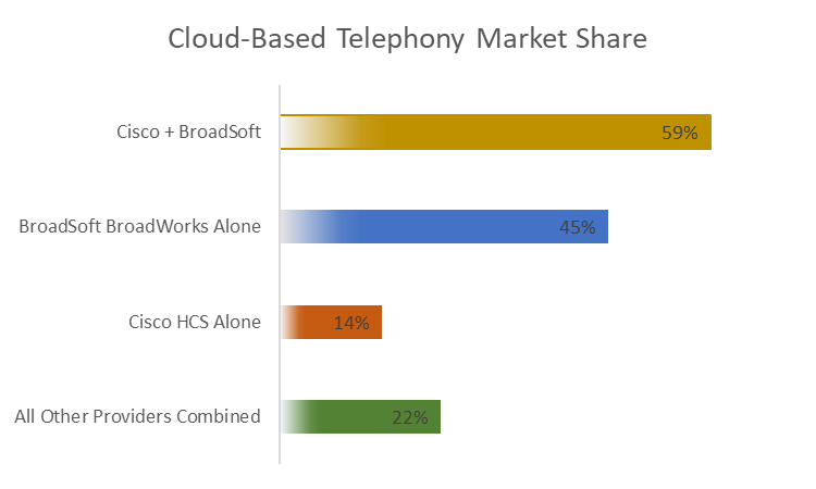 The Market Impact of Cisco's BroadSoft Acquisition | Insight
