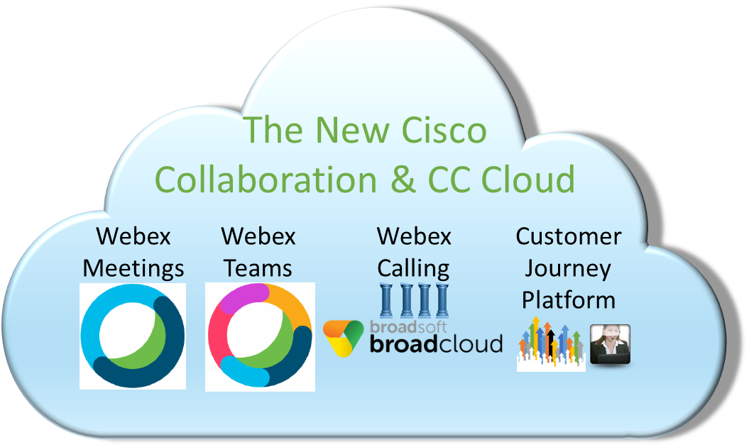 The Market Impact of Cisco's BroadSoft Acquisition | Insight for the