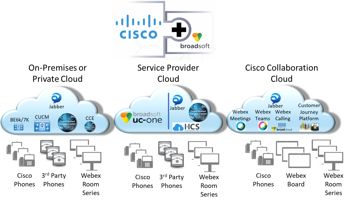 The Market Impact Of Cisco S Broadsoft Acquisition No Jitter