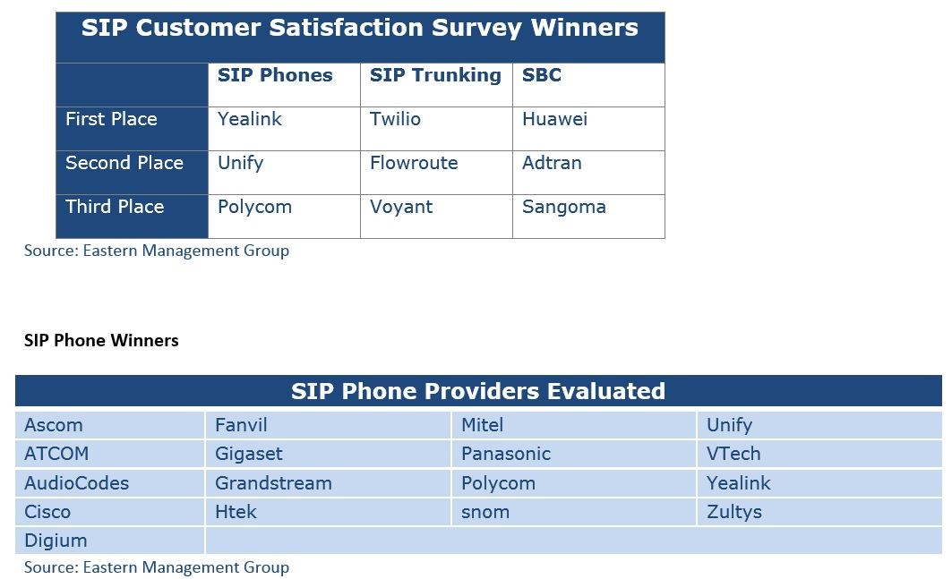 Tops in SIP Customer Satisfaction: Yealink, Twilio, Huawei