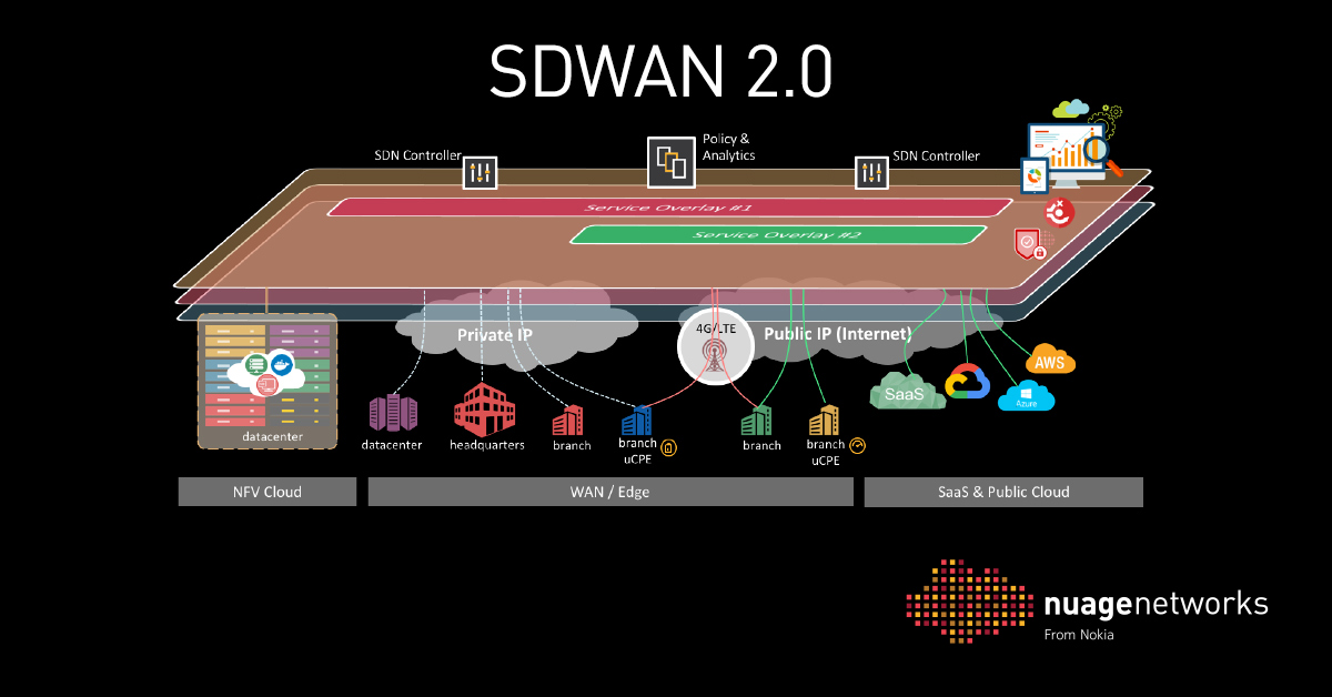 Nokia Rounds Out SD-WAN 2 0 Platform | Insight for the