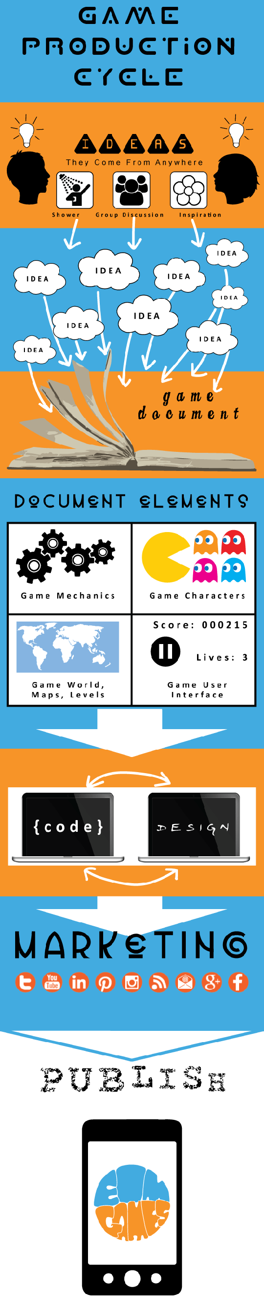 infographic game production cycle