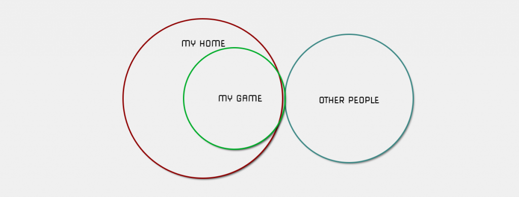 Venn diagram of shyness